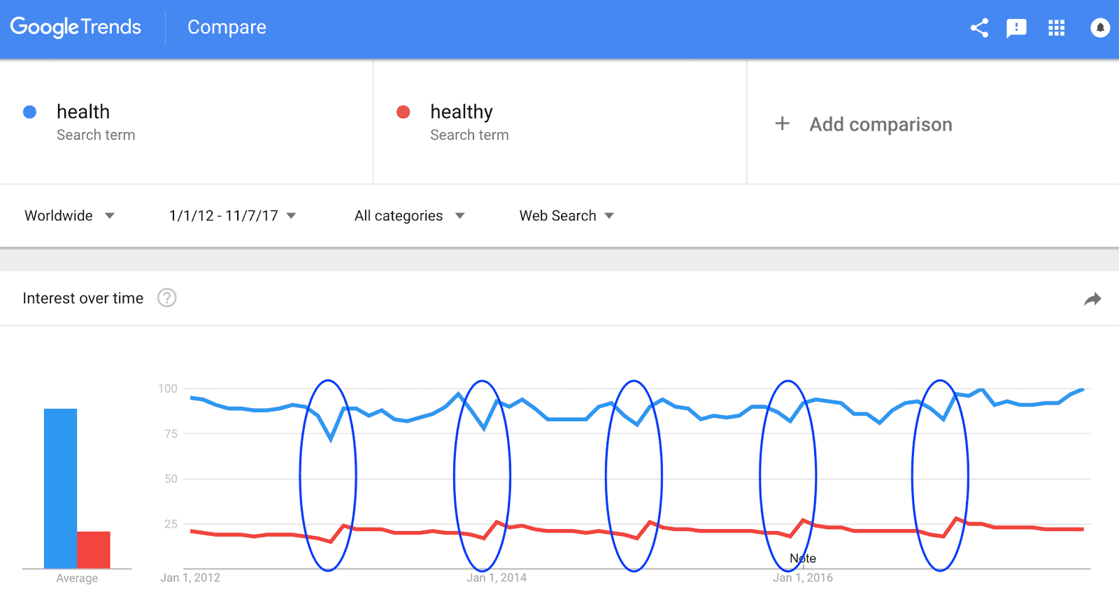 text showing a Google Trend result that compares the search volume of health and healthy in December vs January