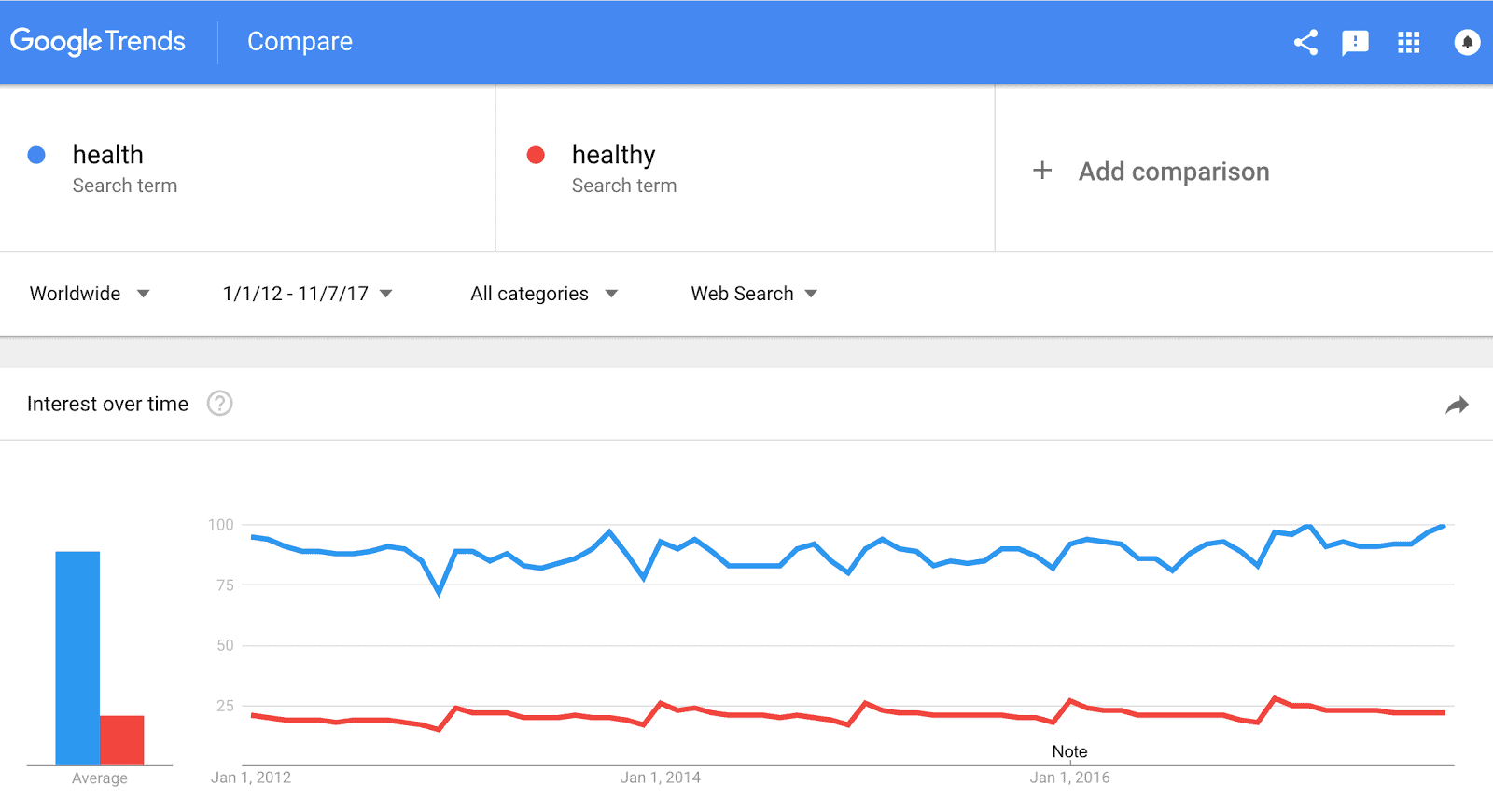 Google Trends Health