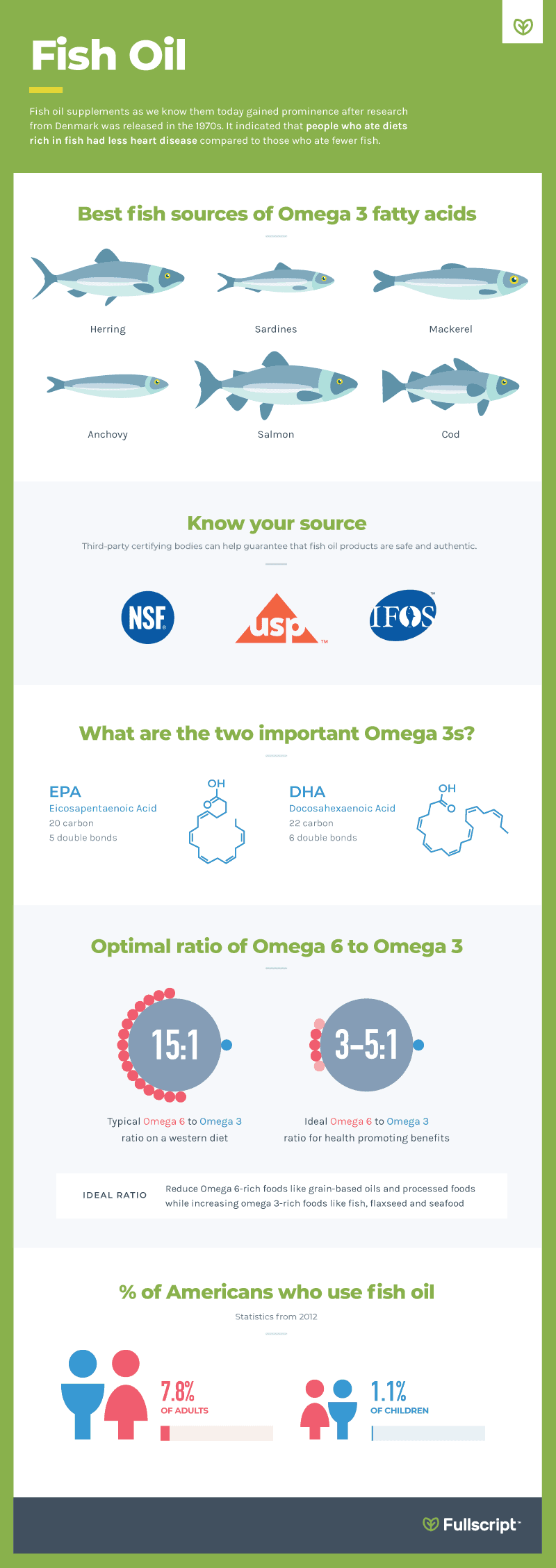 Fish Oil supplements Fullscript Integrative health