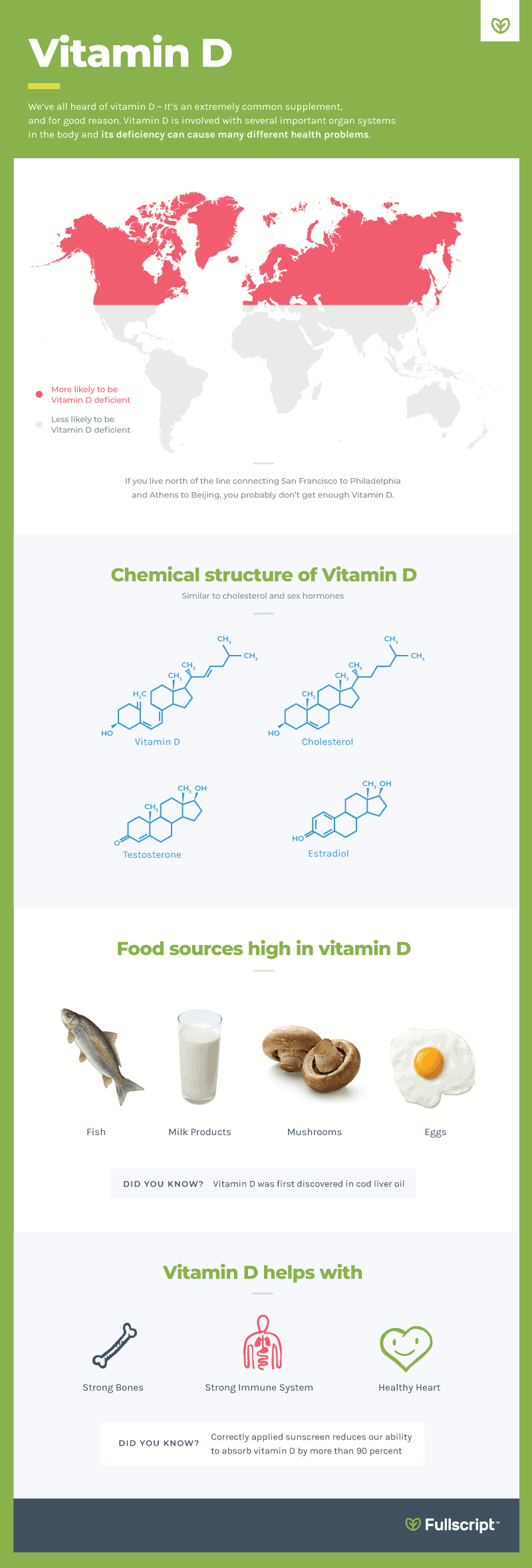 Supplements Vitamin D