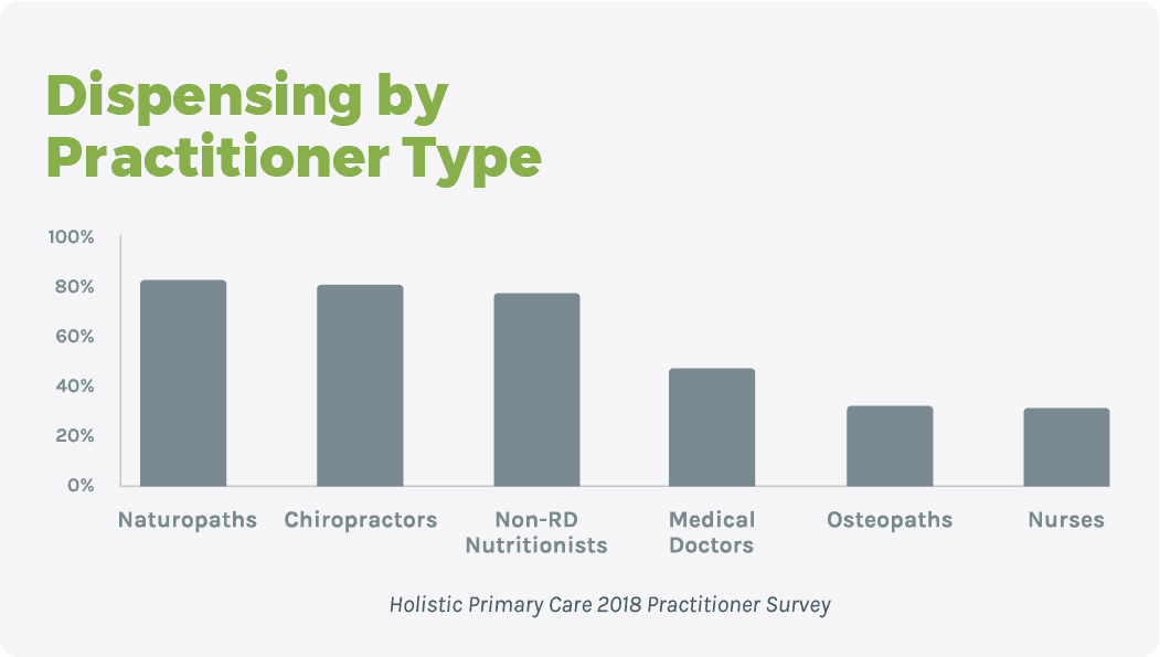 bat chart showing dispensing trends by practitioner type (80% naturopaths, 80% chiropractors, 75% non-RD nutritionists, 50% medical doctors, 30% osteopaths. 40% nurses)