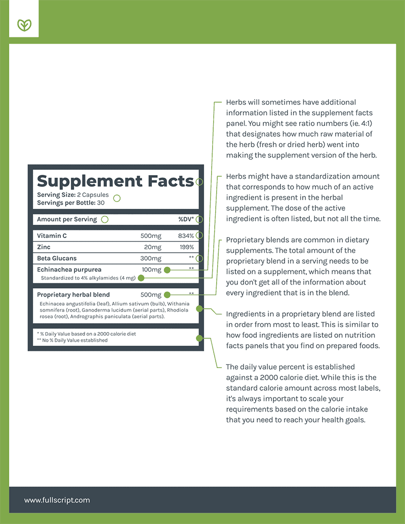 text explaining supplements labels and what is included on labels