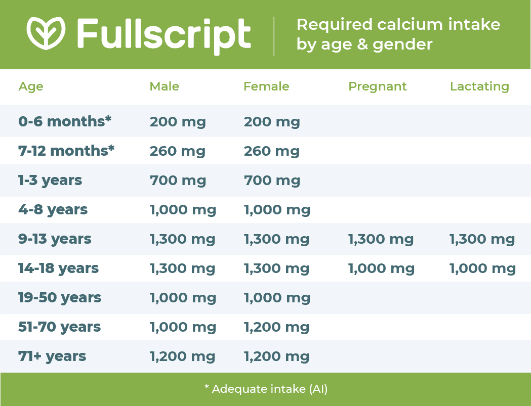 text describing required calcium intake by gender and age