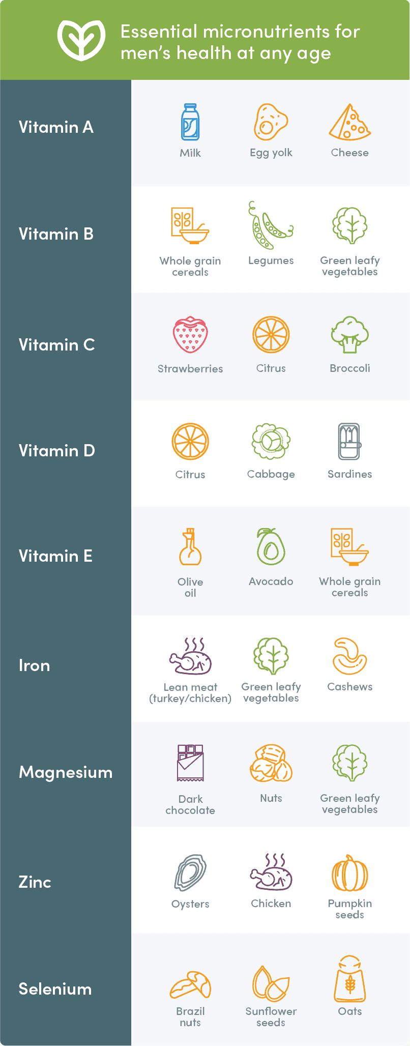 text with icons showing essential micronutrients for mens's health at any age