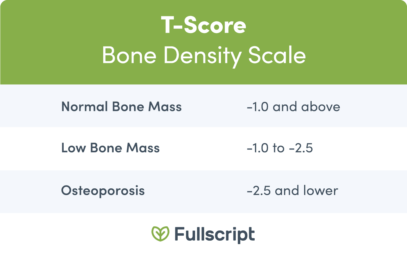 chart showing the different stages of the T-Score for bone mass