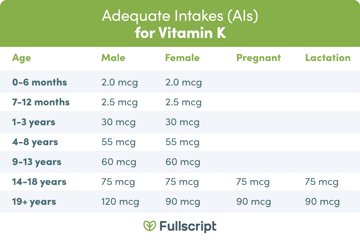 Table showing the adequate intakes (AIs) for vitamin K.