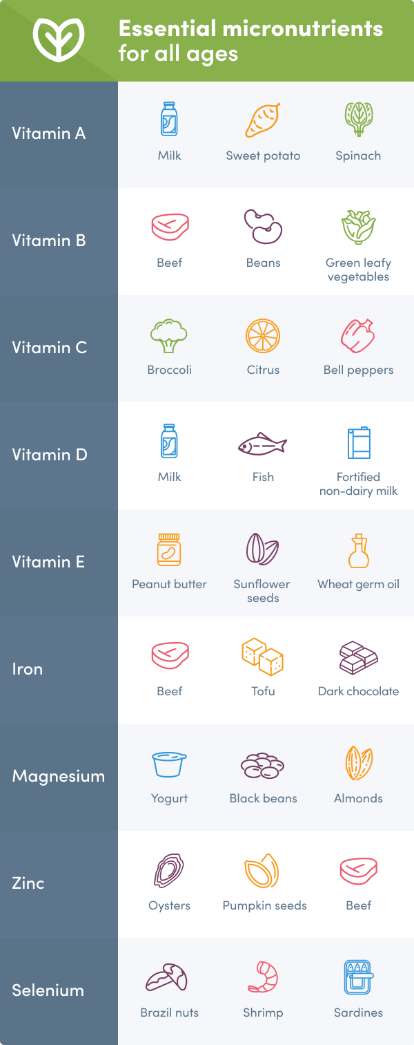 Infographuc showing the most essential micronutrients for men and women for all ages
