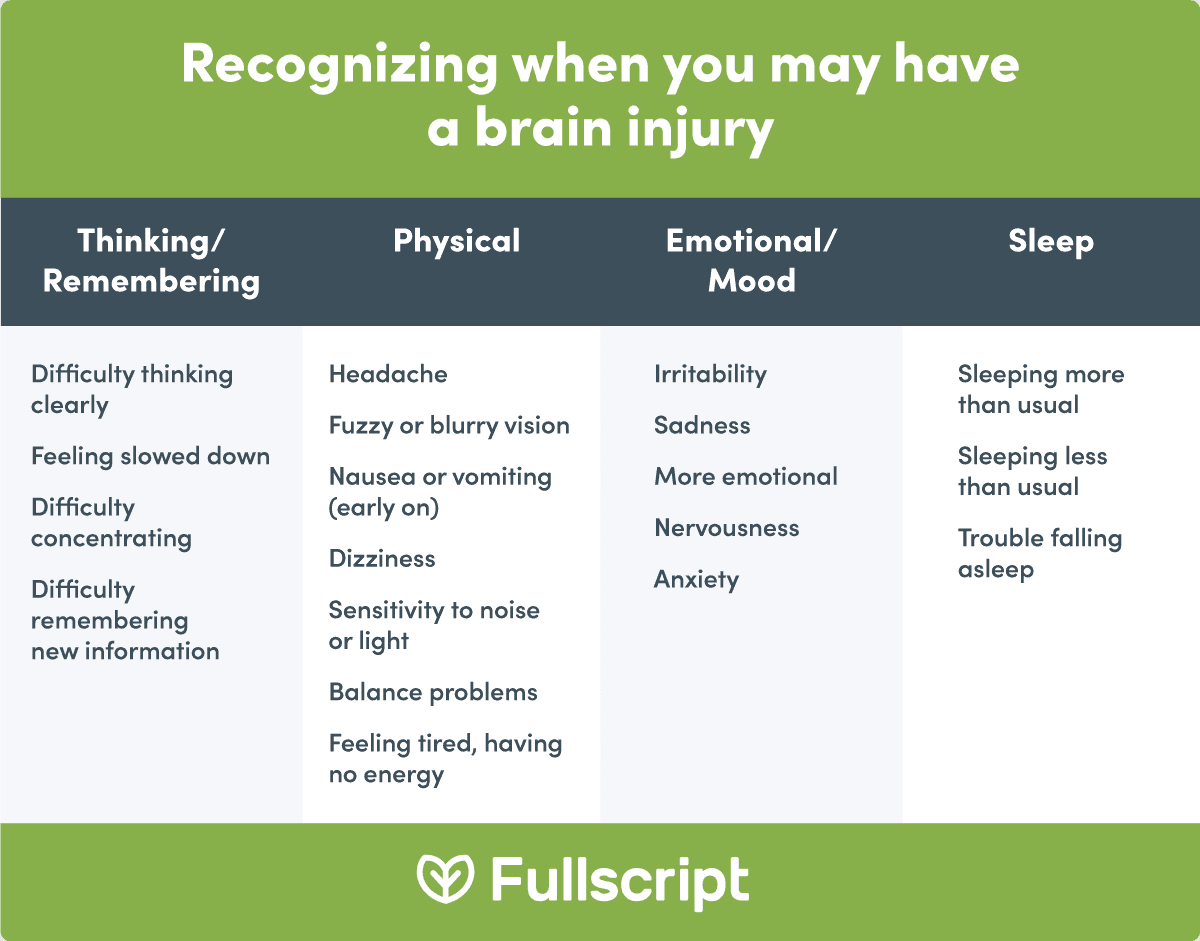 text image talking about symptoms that your body can experience when you suffer brain injury