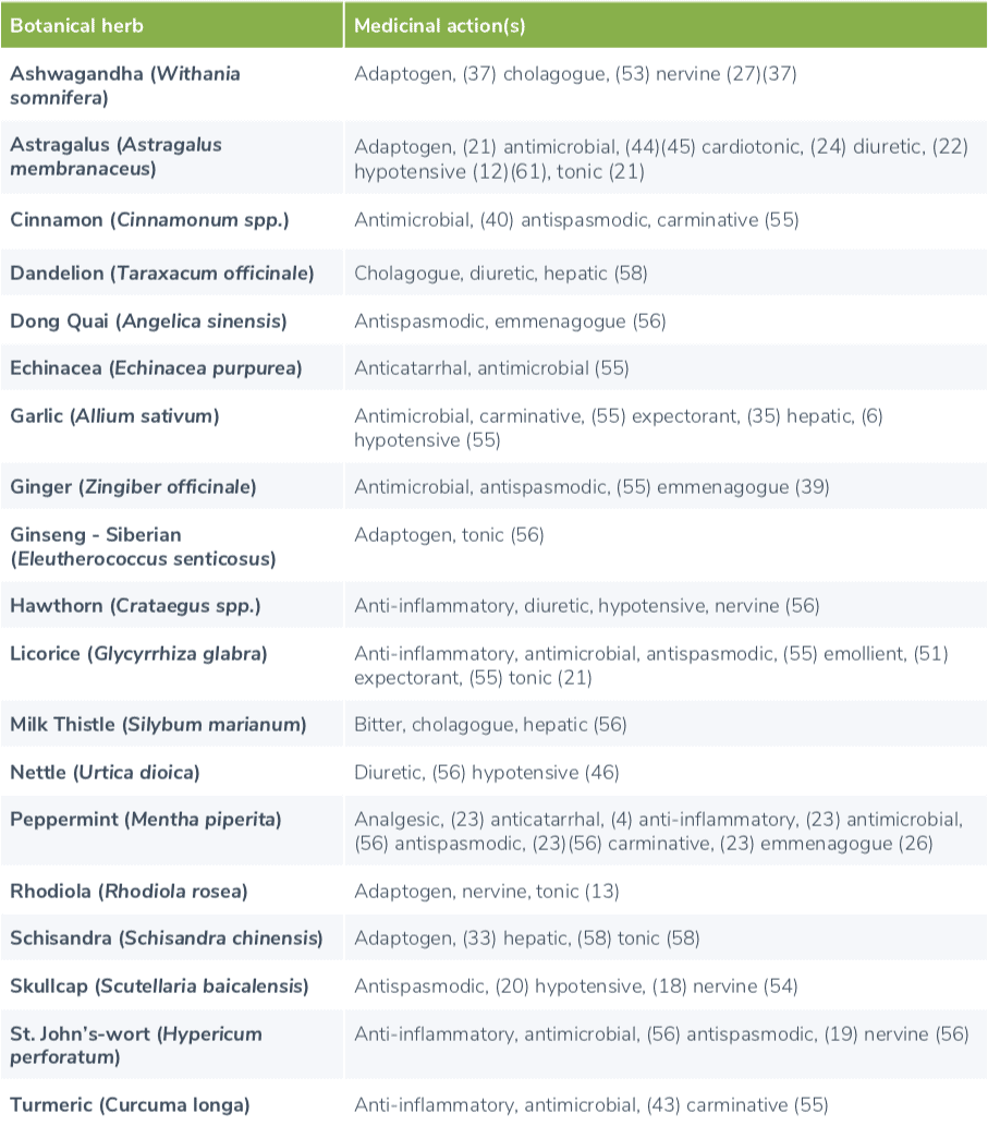 table summarizing the medicinal actions of some commonly used botanical herb