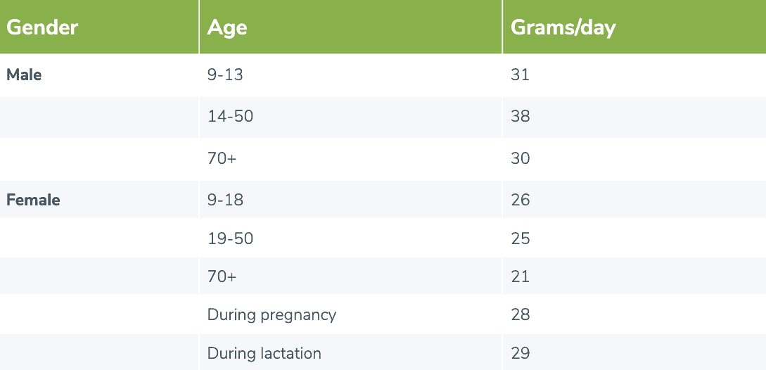 table comparing age and gender to grams of fiber needed per day