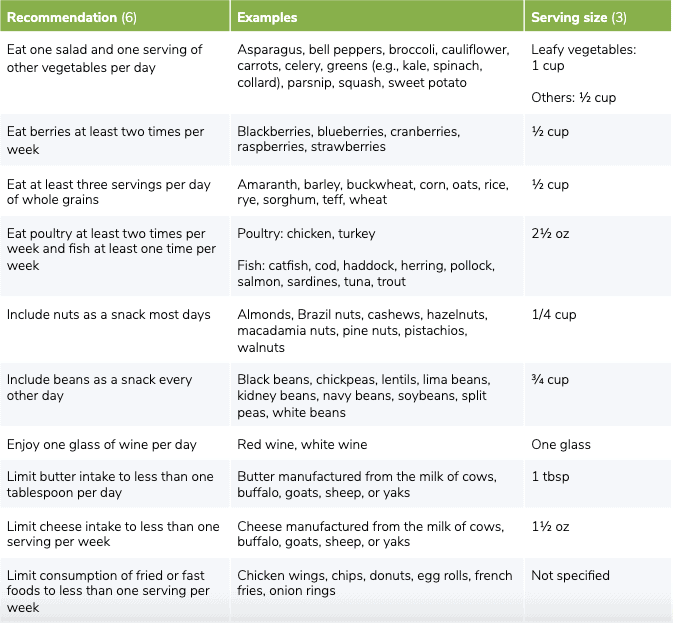table showing general guidelines, examples of foods, and serving sizes for the MIND diet