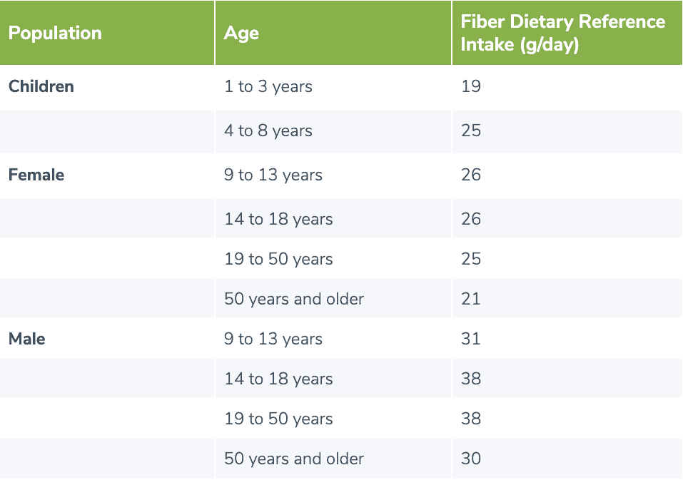 table showing dietary reference intake (DRI) for fiber