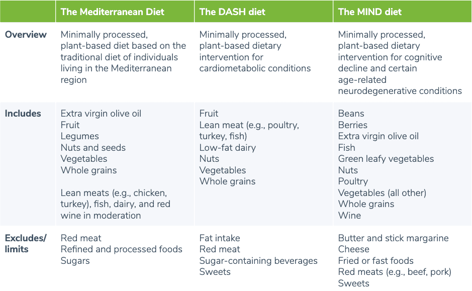 MIND diet comparison
