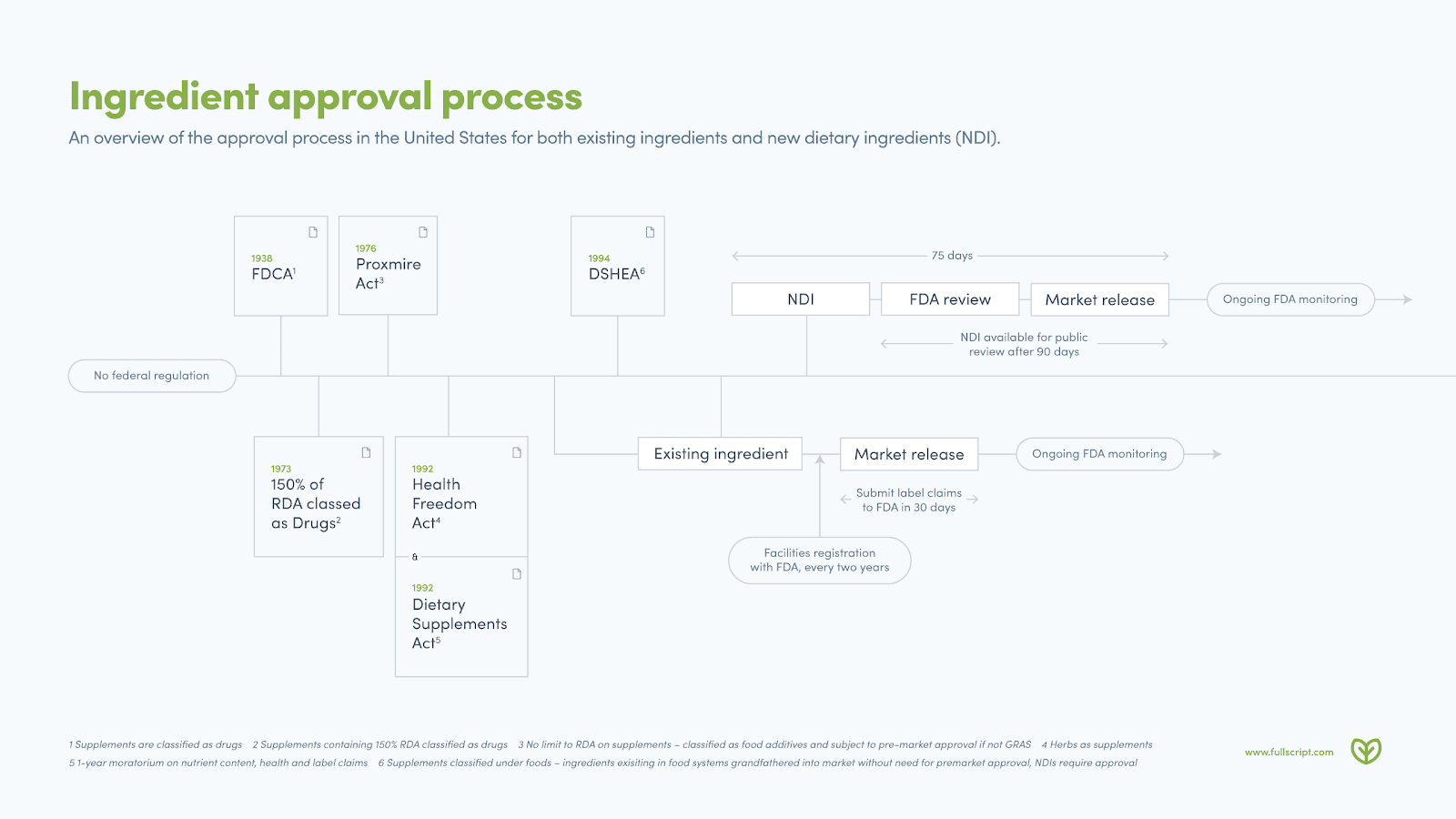 supplement quality approval process