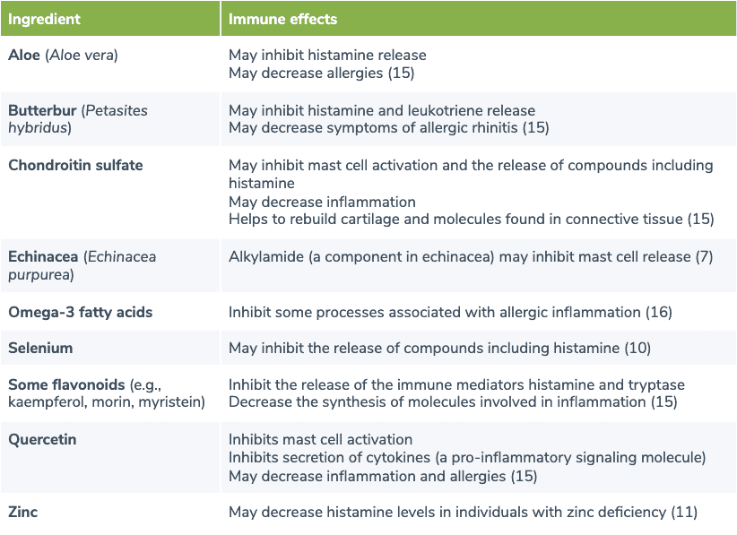 table summarizing dietary supplements that may benefit individuals with MCADs