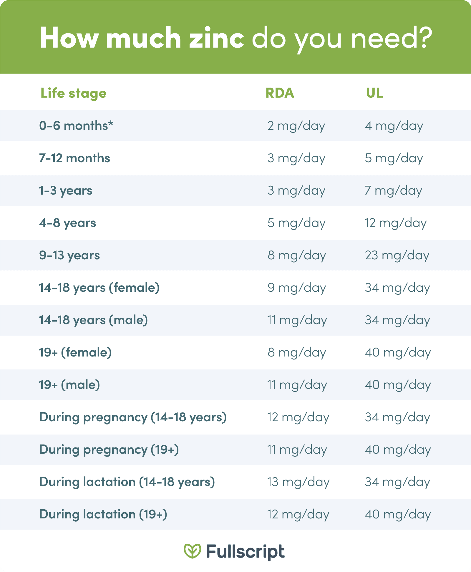 chart for how much zinc a person at different life stages, ages, they need