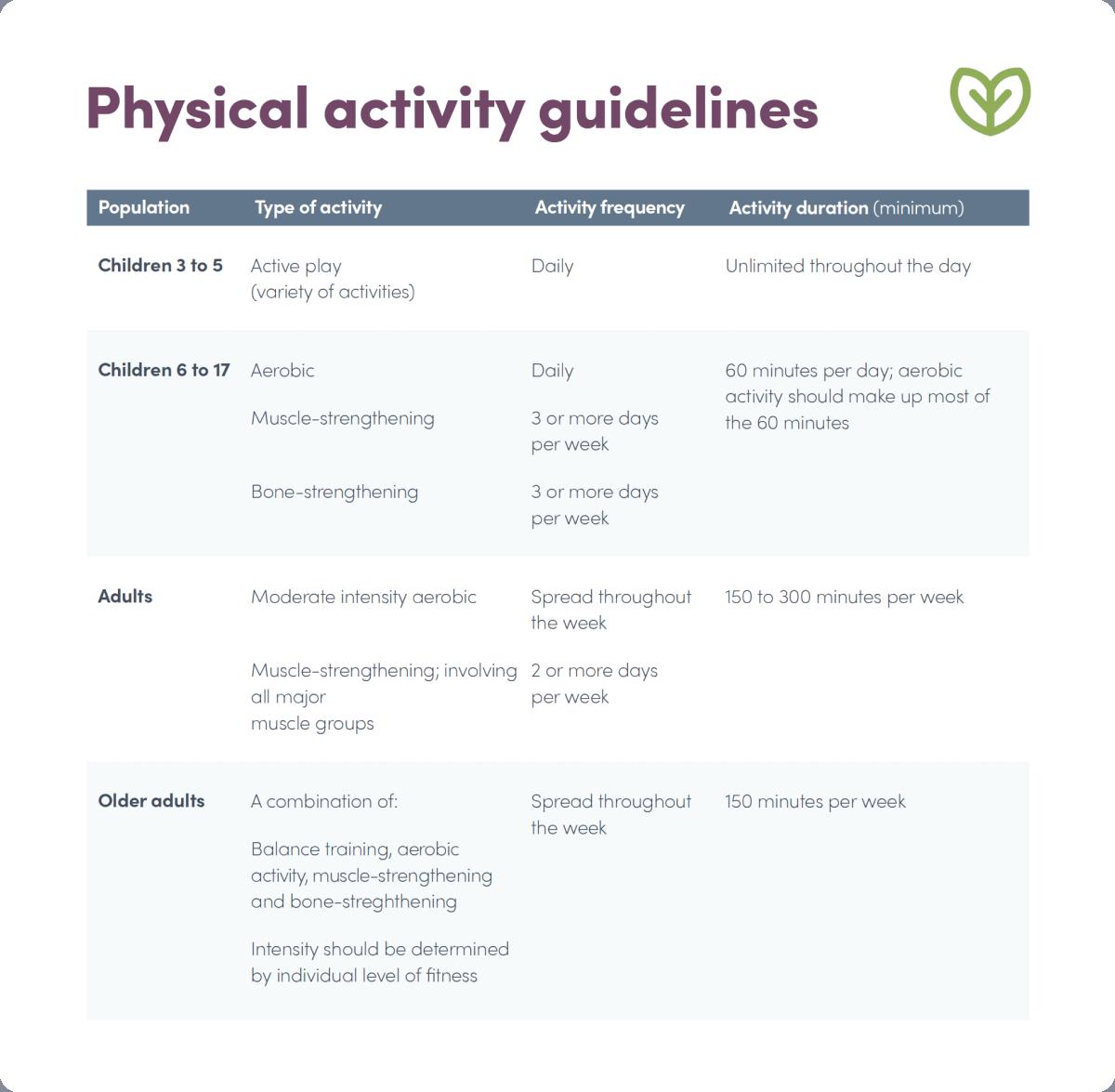 chart explaining physical activity guidelines