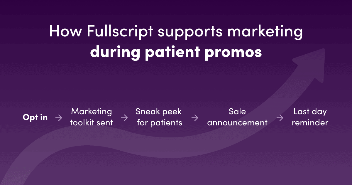 timeline of all promotional assets from Fullscript to practitioners
