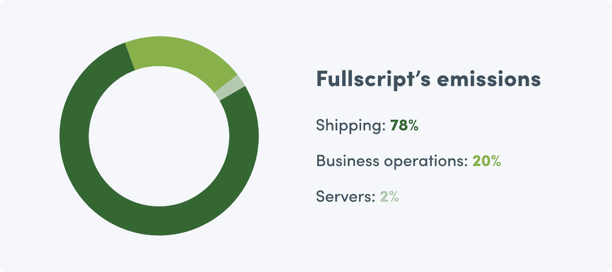 donut chart showing Fullscript's corporate GHG emission from 2019
