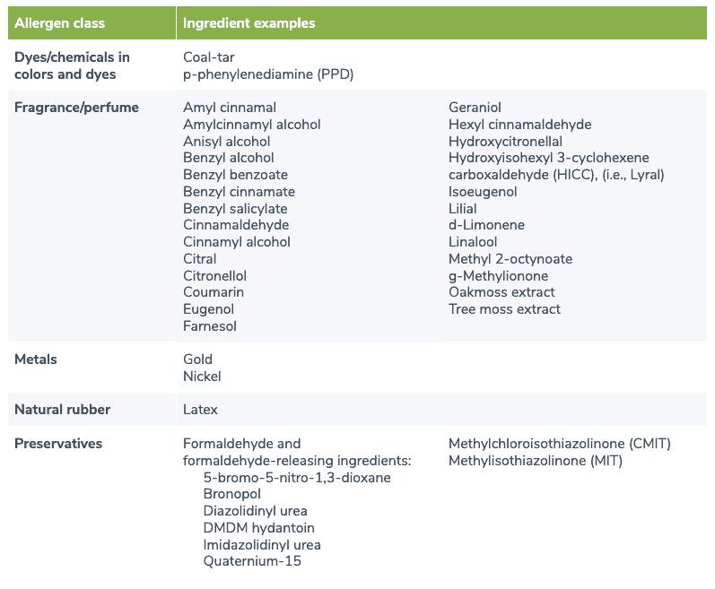 Table listing allergens associated with allergic reactions from personal care products