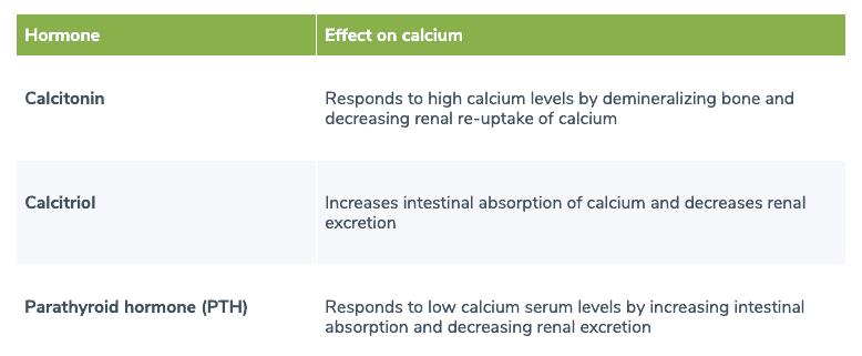 Hormones involved in calcium homeostasis table