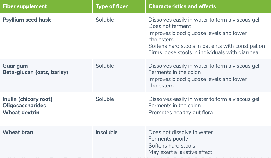 Chart showing sources of fiber
