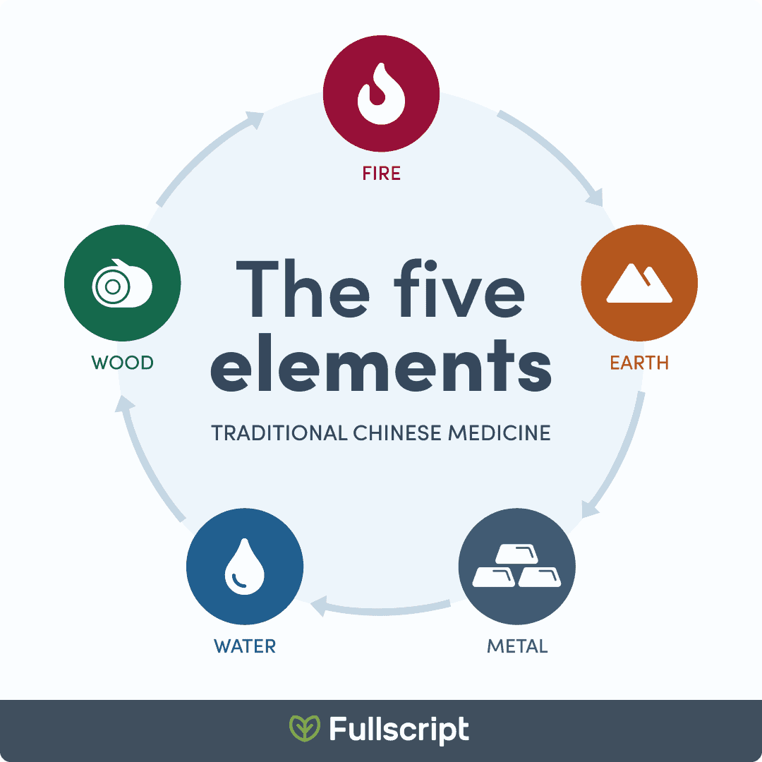 infographic of the TCM Five Elements
