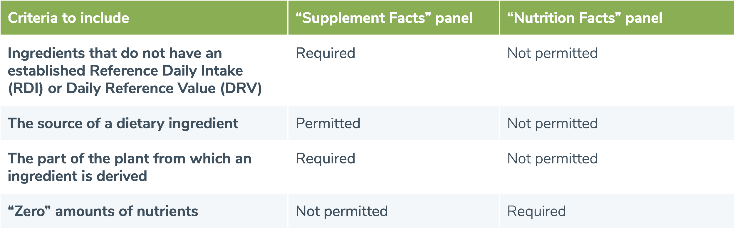 Criteria for reading dietary supplement labels