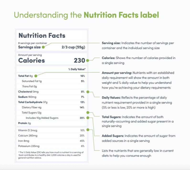 How to read nutritional facts labels