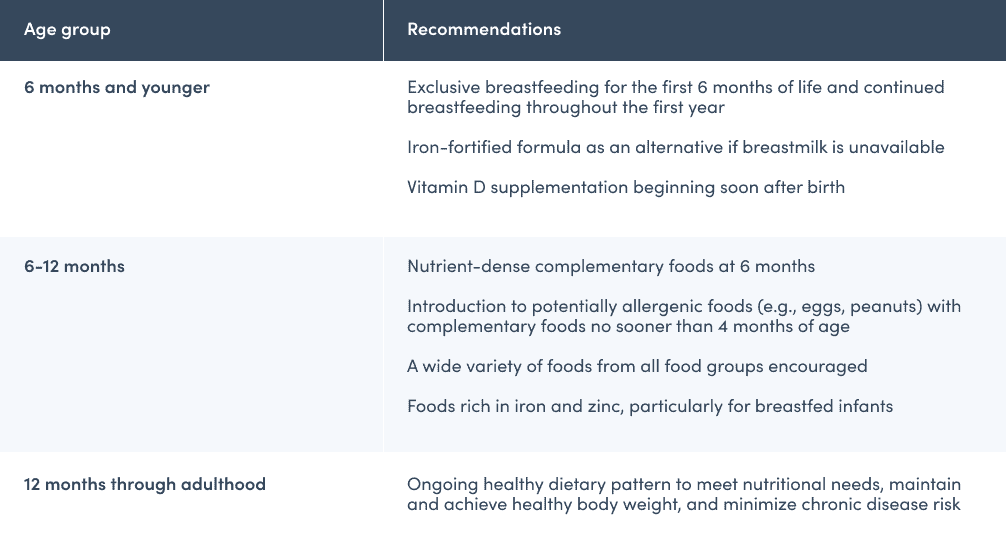 Dietary pattern recommendations by age group table