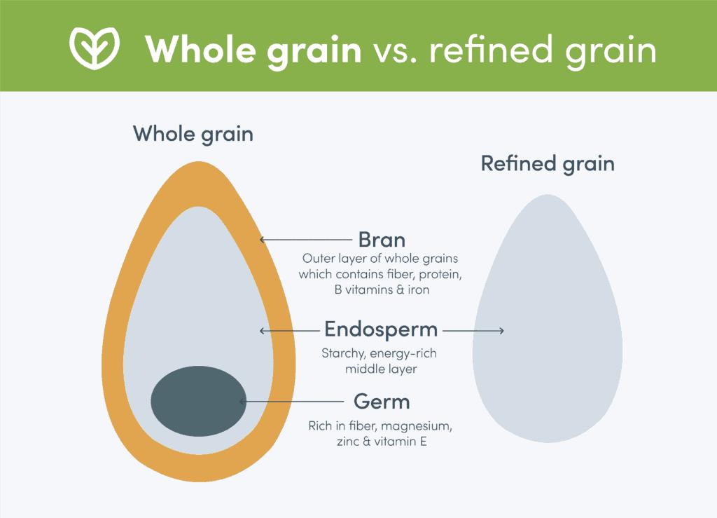 Whole grain vs. refined grain