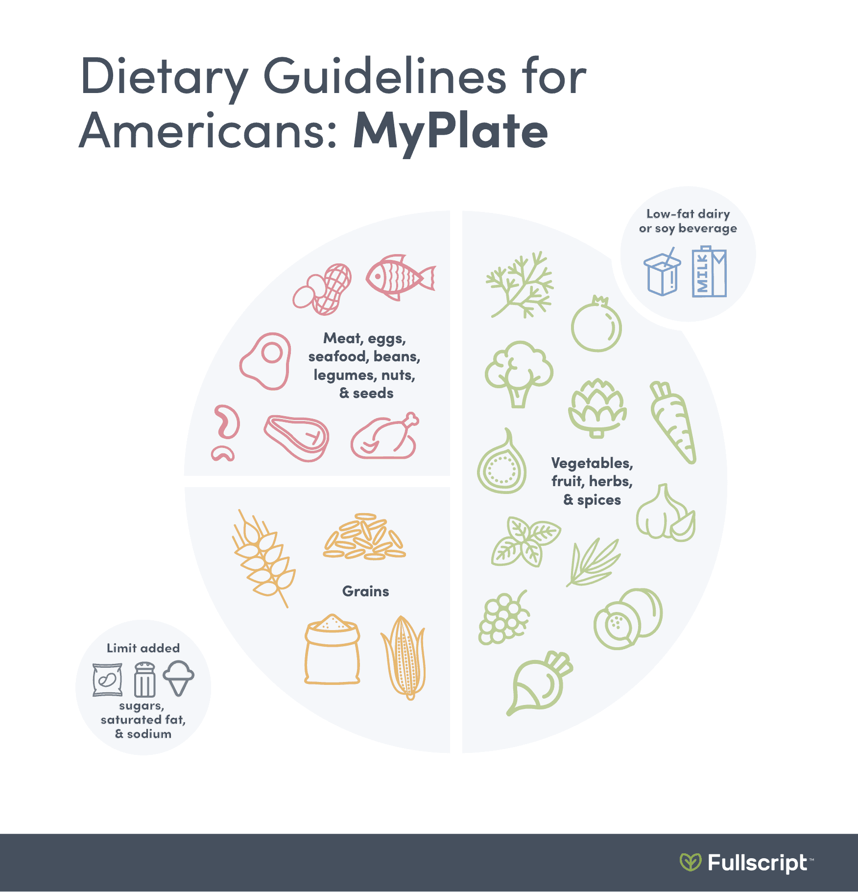 Dietary guidelines for Americans infographic