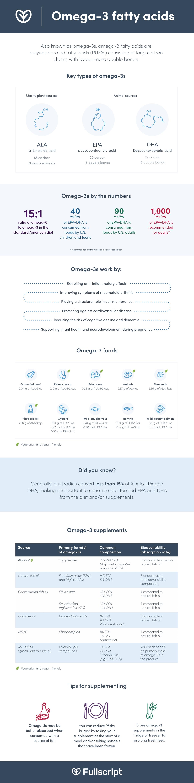 omega-3 fatty acid infographic