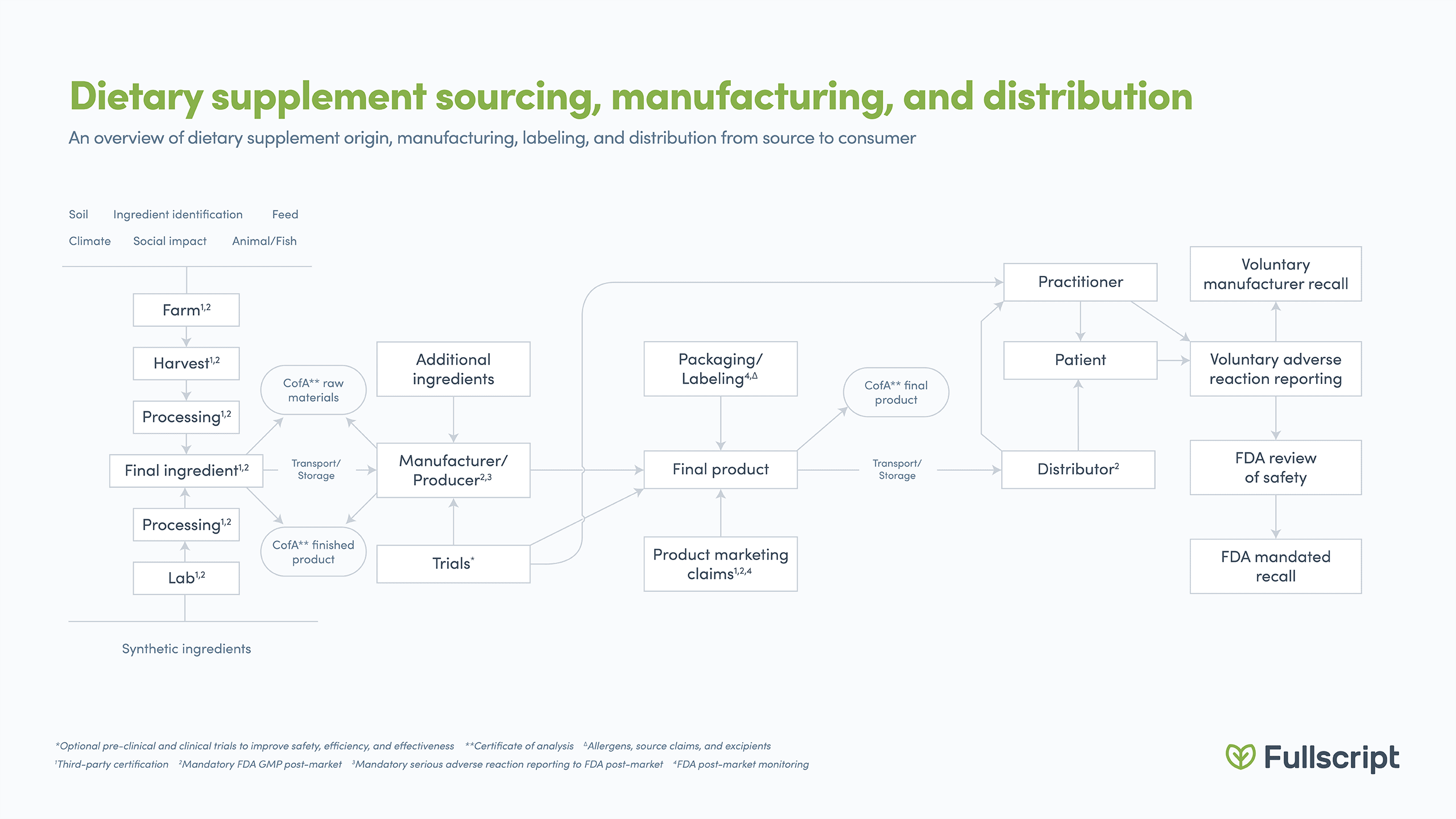 Dietary supplement sourcing, manufacturing, and distribution infographic