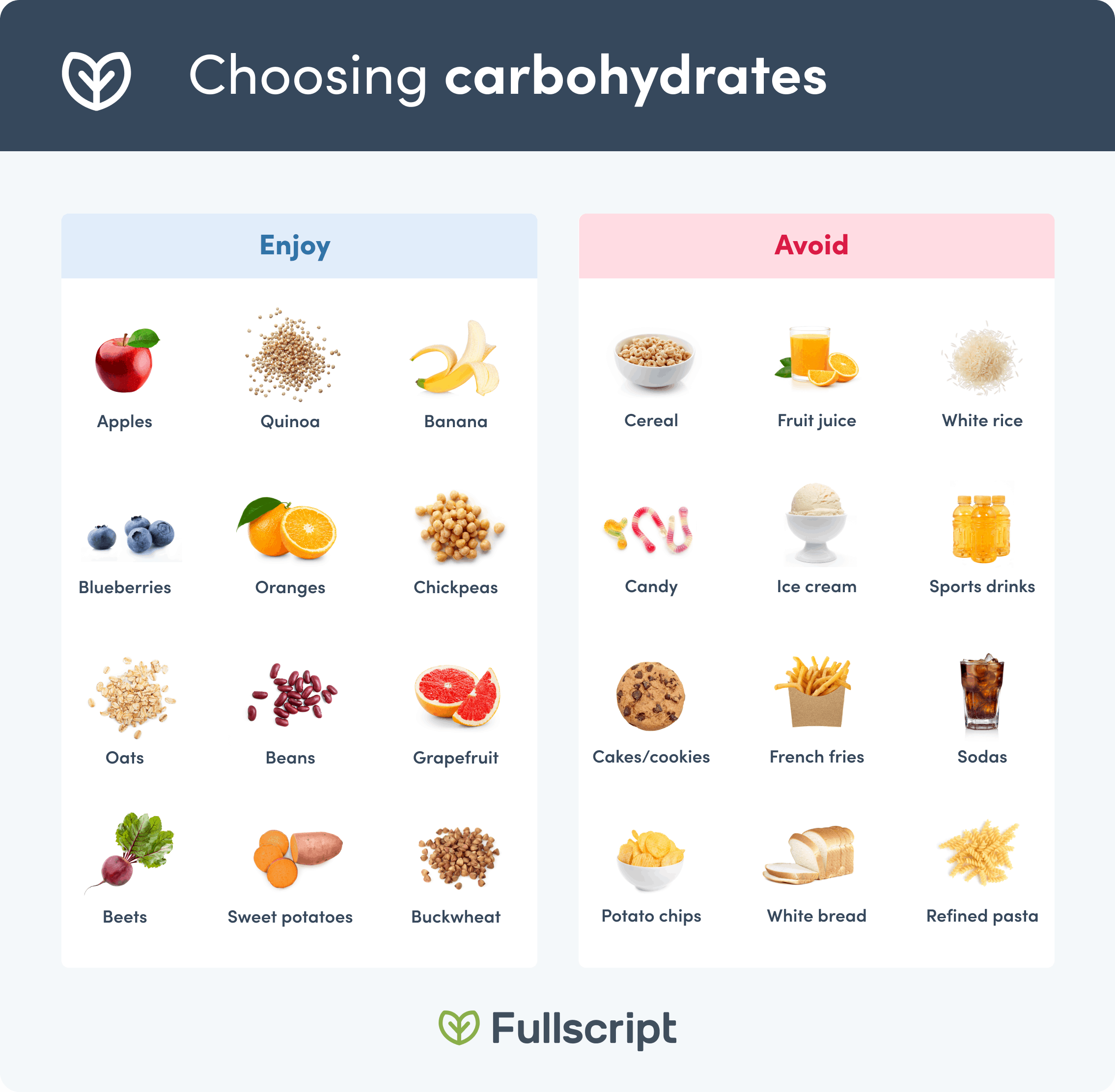 Carbohydrate-rich foods table