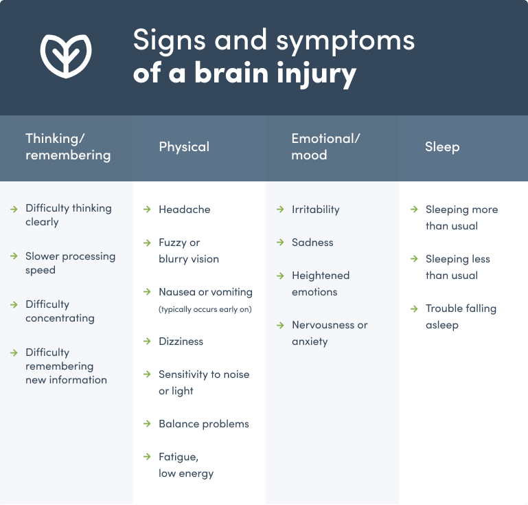 Signs and symptoms of a brain injury table
