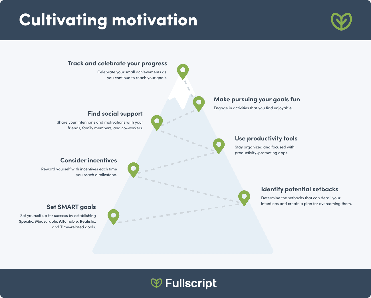 graphic with a mountain shaped journey of all the motivation factors and tips
