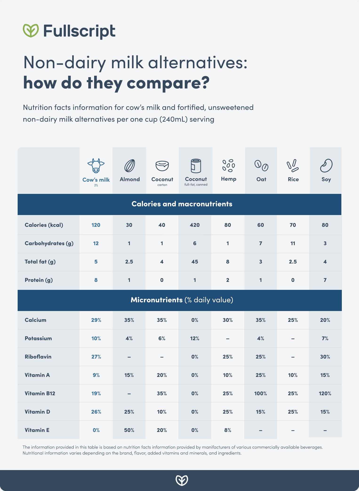 Non-dairy milk alternative comparison chart