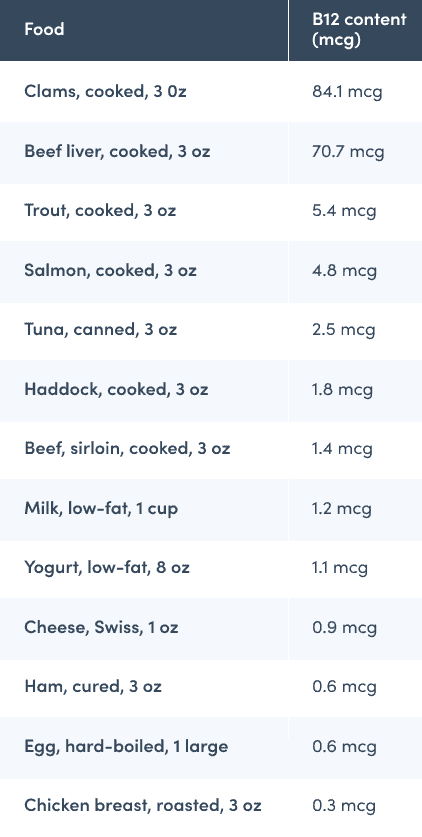 Foods that contain vitamin b12 chart