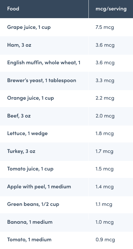 Chronium food sources chart