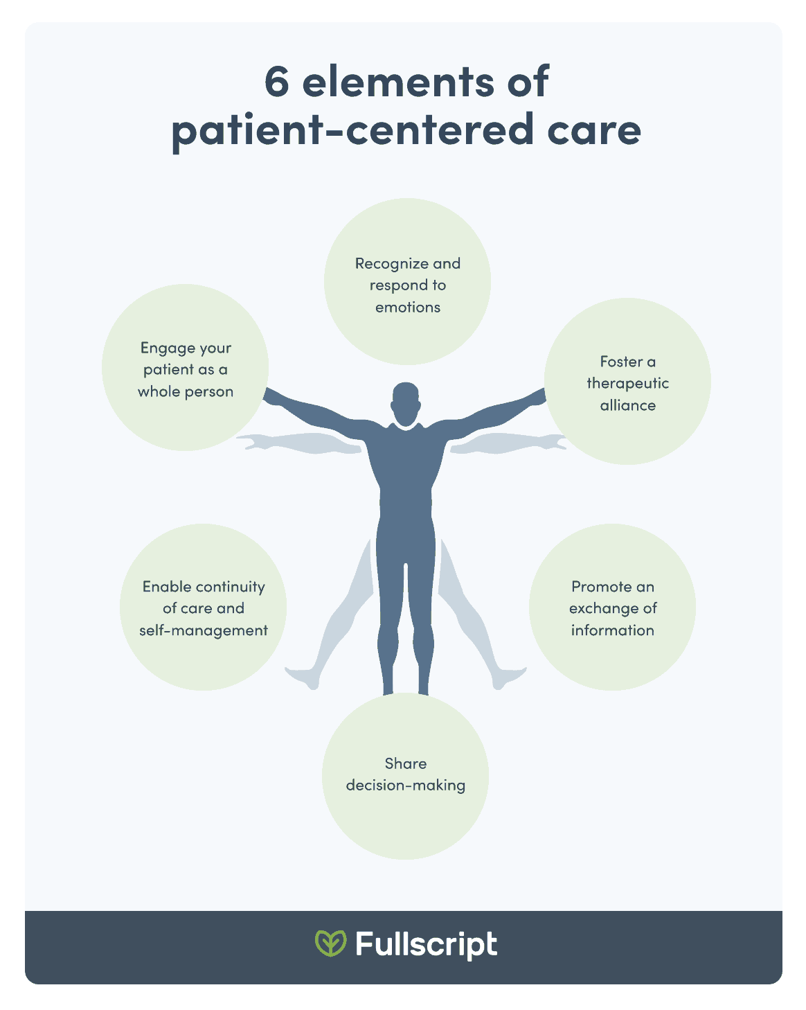 Infographic outlining the 6 elements of patient-centred care
